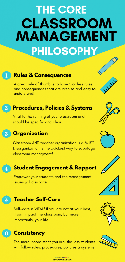 Infographic for The Core Classroom Management Philosophy