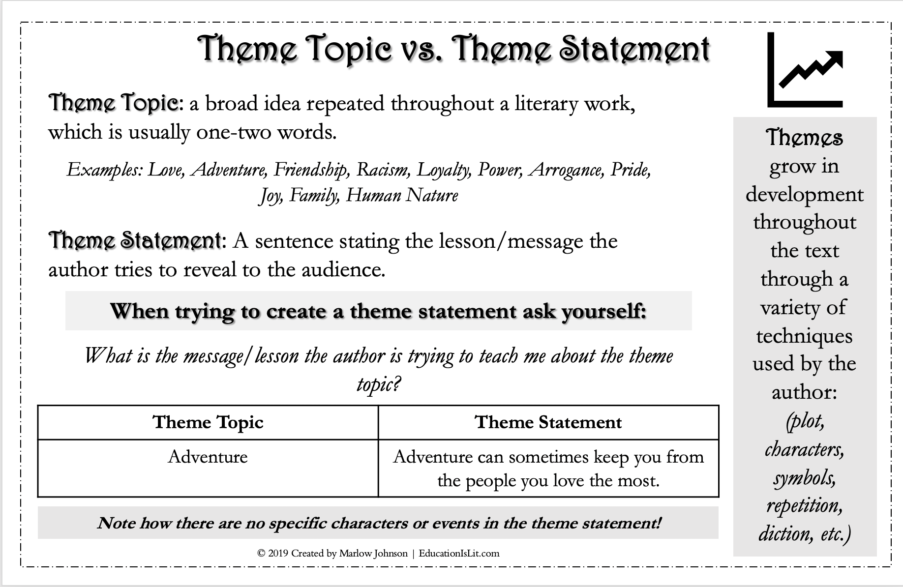 How to teach theme to high school students