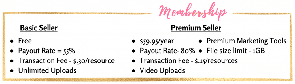 How to get started on TPT - Membership options